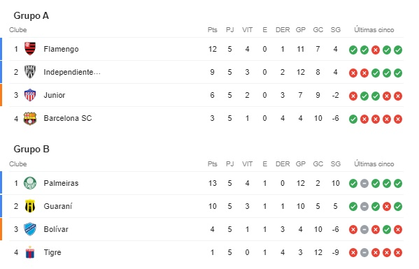 Grupo-A-B-Libertadores-Futebol-Latino-02-10