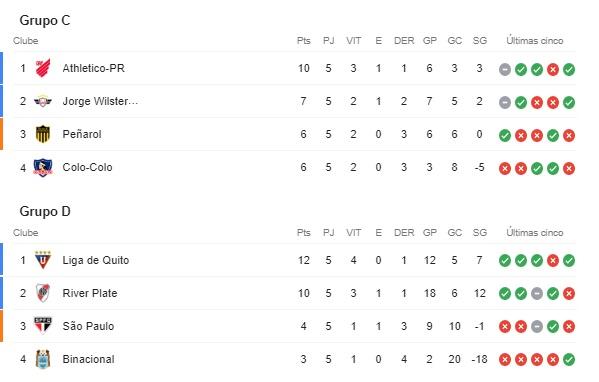 Grupo-C-D-Libertadores-Futebol-Latino-02-10
