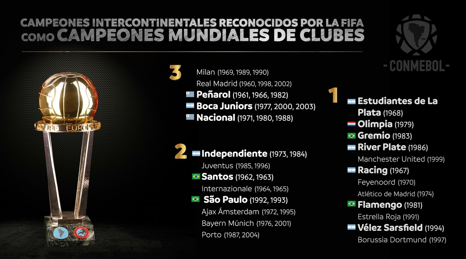 conmebol-tem-a-intencao-de-reviver-confronto-unico-contra-times-da-europa-Futebol-Latino-06-06
